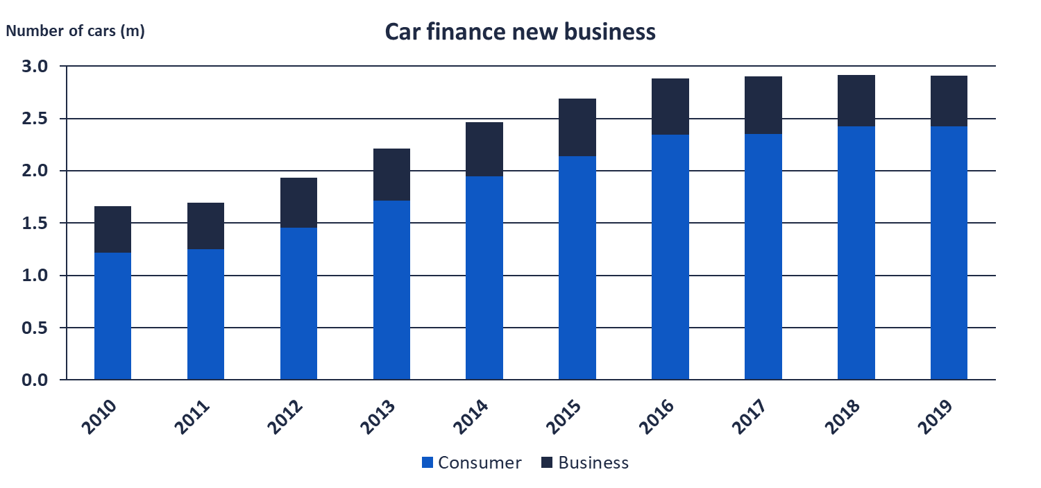 Annual car new business