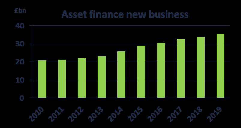 Asset finance annual new business