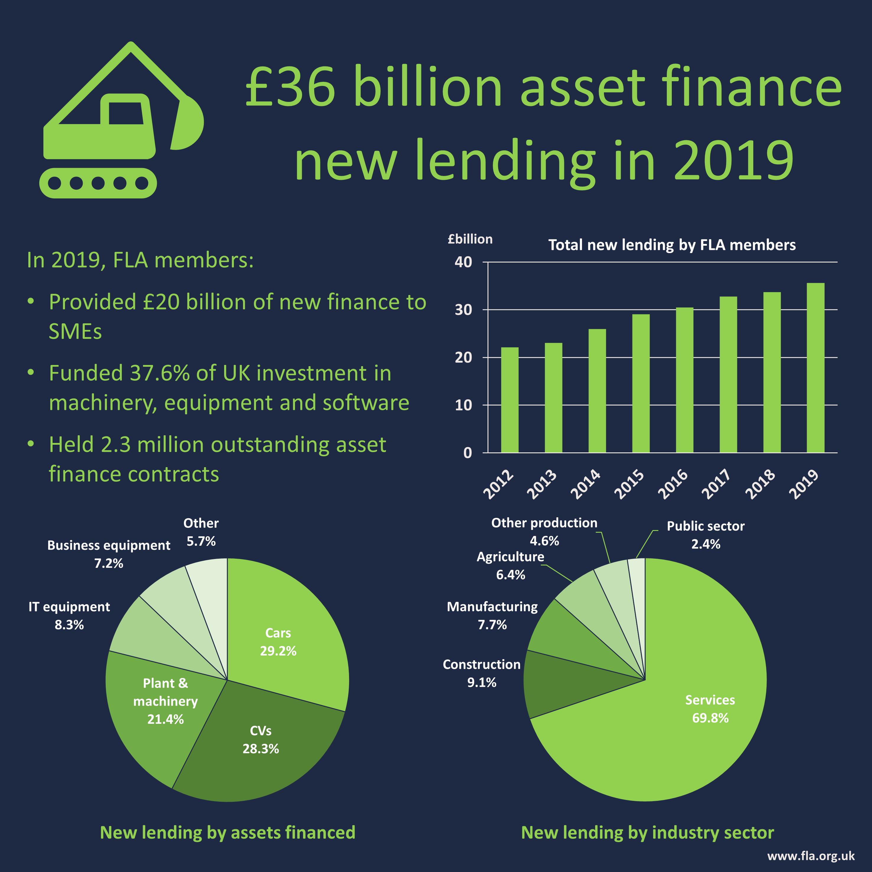 Asset finance 2019