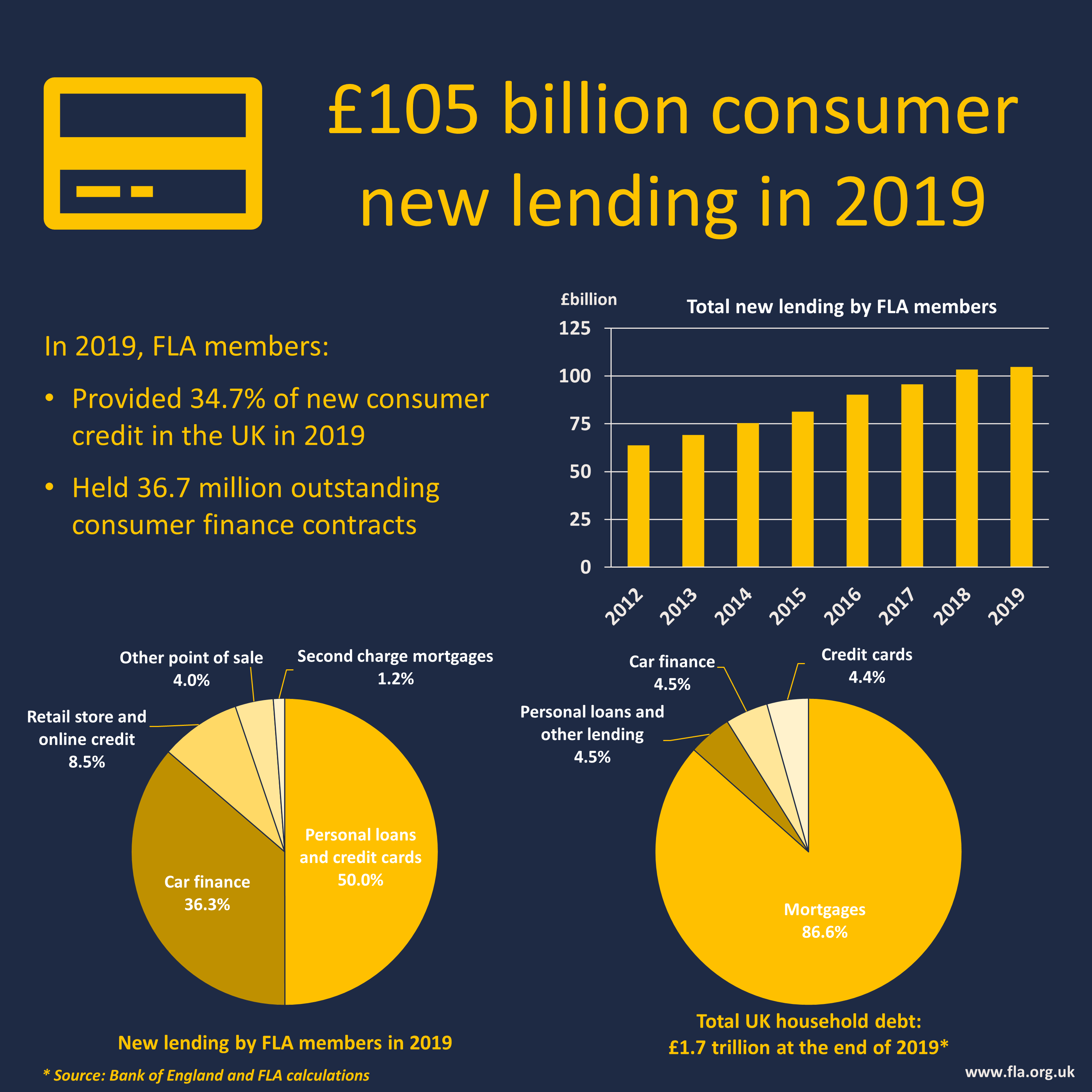 Consumer Finance 2019
